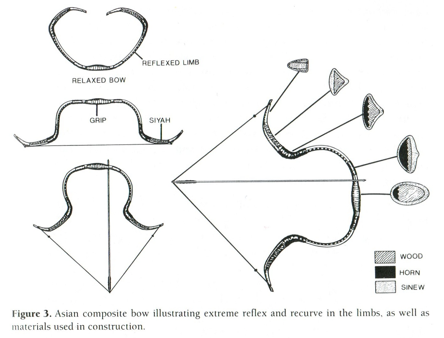 composite bows  weapon of ancient nomadic equestrian