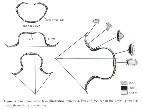 Composite Bows: Weapon of Ancient Nomadic Equestrian