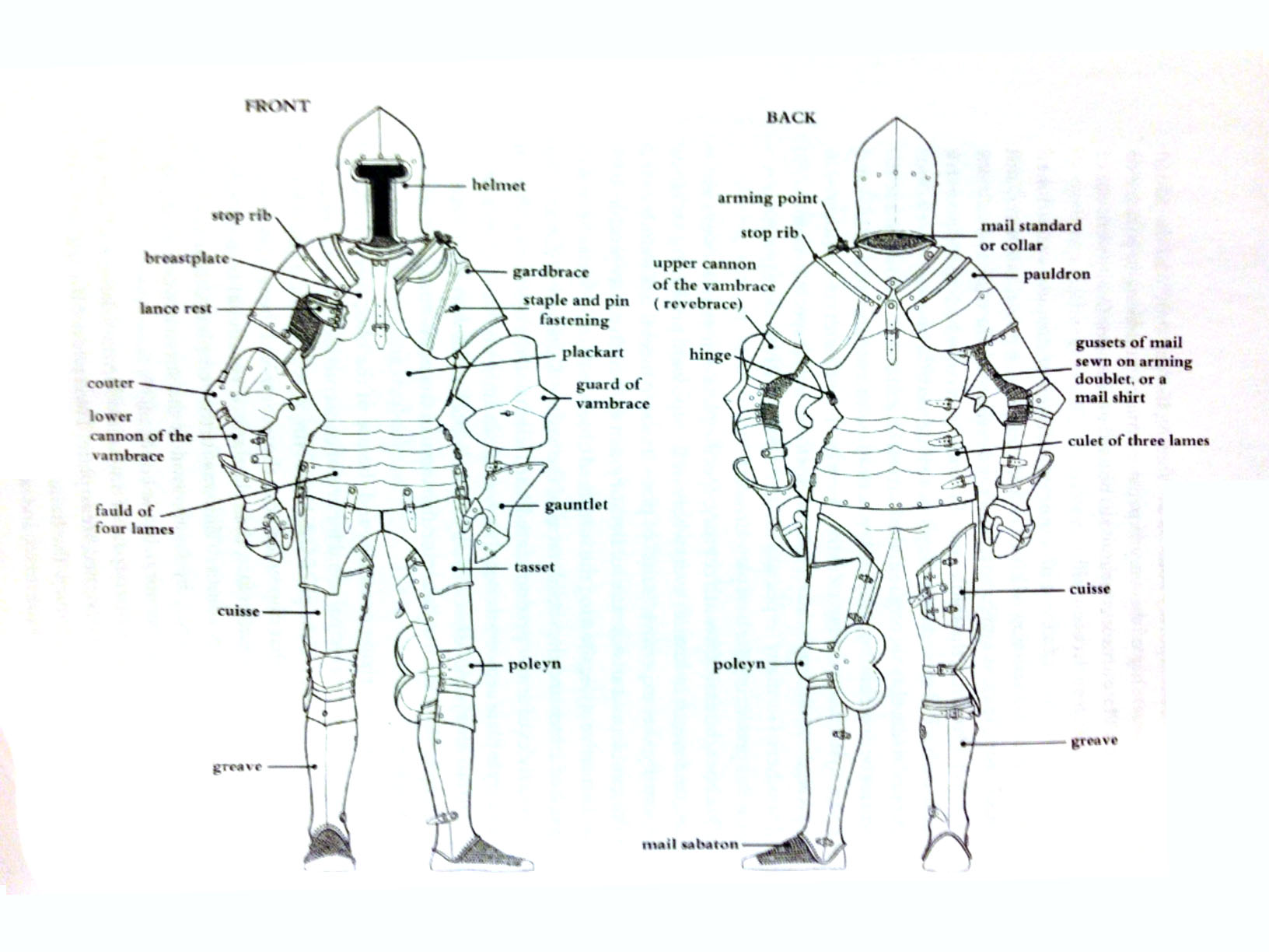 Medieval Weapons And Armor Facts Chart of plate armorMedieval Knights Armor Facts