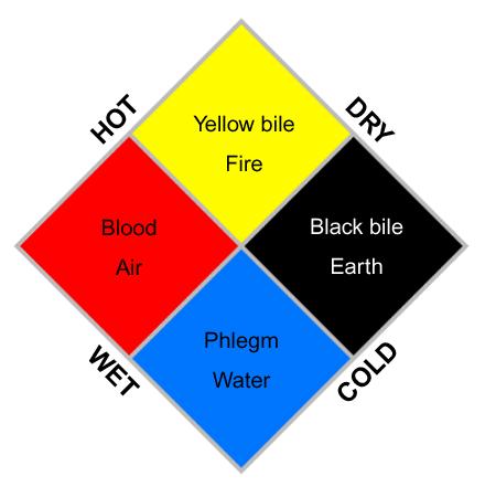 4_body_fluids